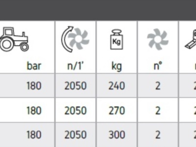 idra tabella